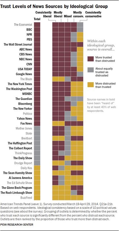 英美主流媒体盘点:为什么我不建议你看 VOA,CNN