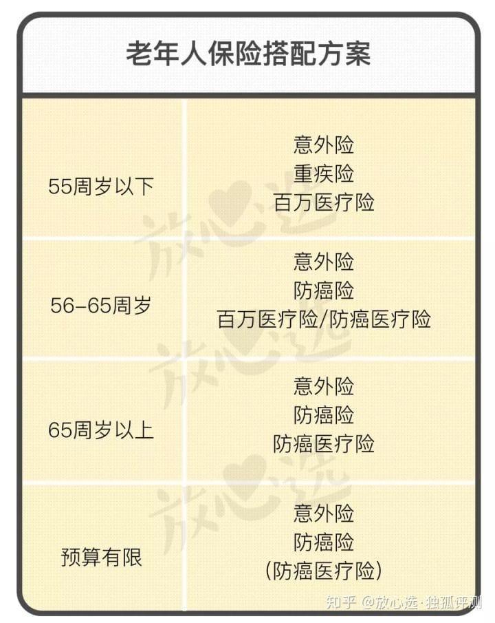 [老人投保指南](https://zhuanlan.zhihu.com/p/40367406)